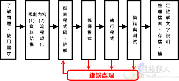 Hello C! C語言學習筆記【1】-流程圖