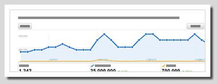 讓Google搜尋結果中顯示作者資訊,提供Google +聯絡資料 -authorship-analytics